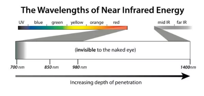 All became 980nm depth of penetration